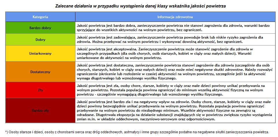 indeks jakości powietrza, grzawa, sołectwo